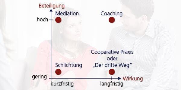 Konfliktloesungsdiagramm